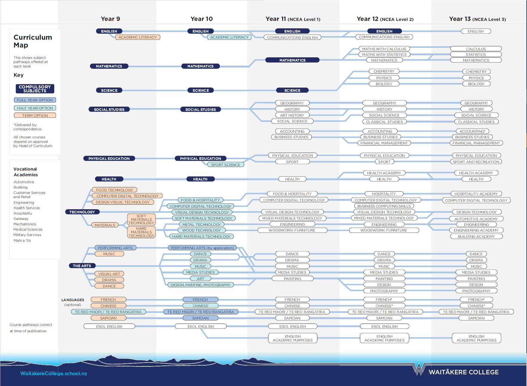 Waitakere College 2020 Curriculum Map